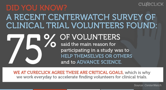 CureClick_ShareImage_CenterWatchSurvey (1)